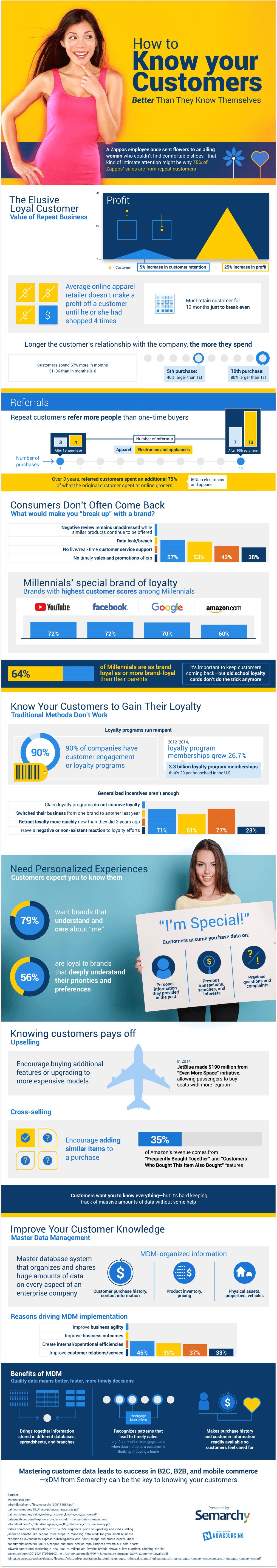 Customer MDM Infographic Upsell Cross-Sell Image repeat customers