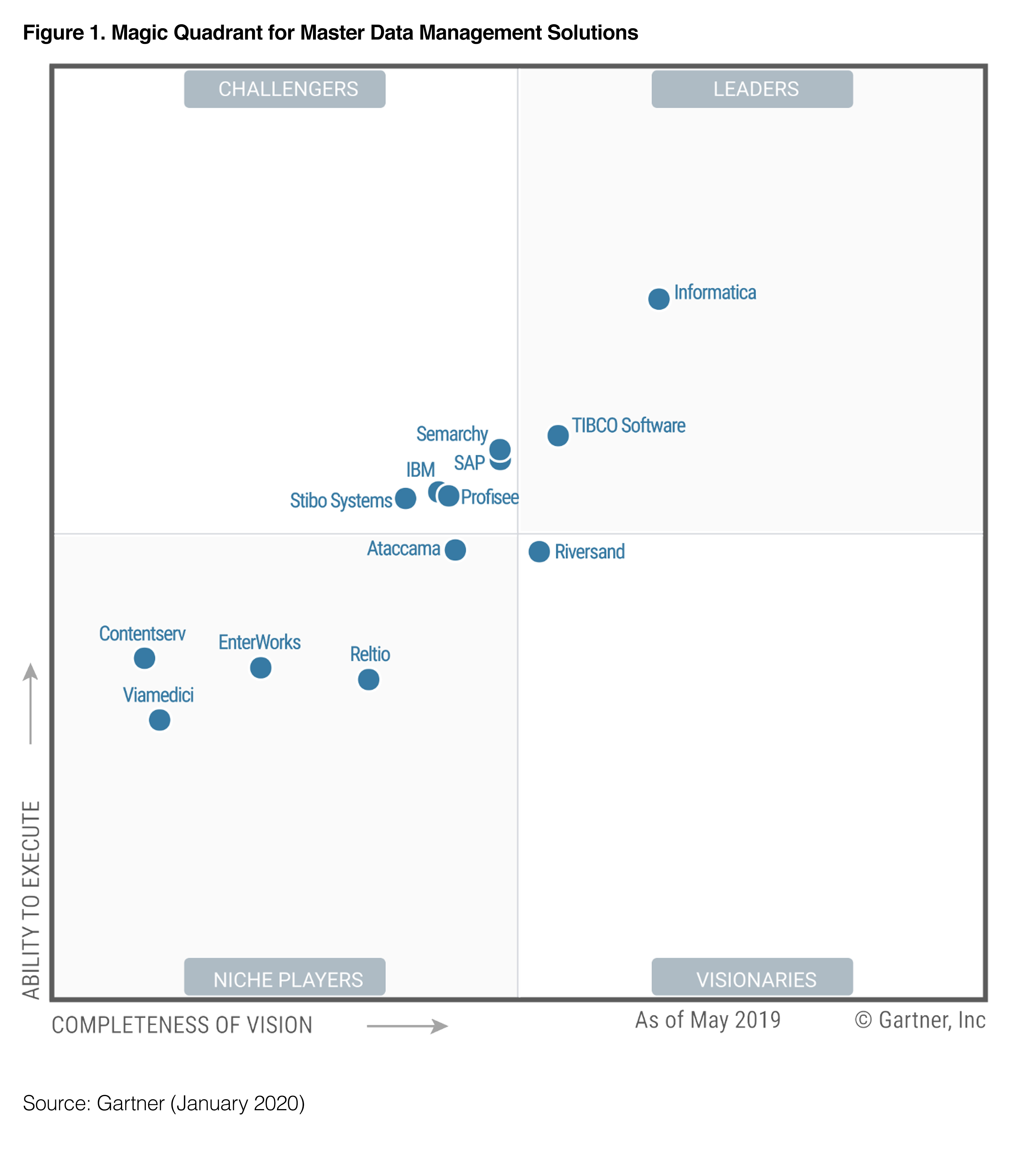 gartner MQ 2020 figure 1